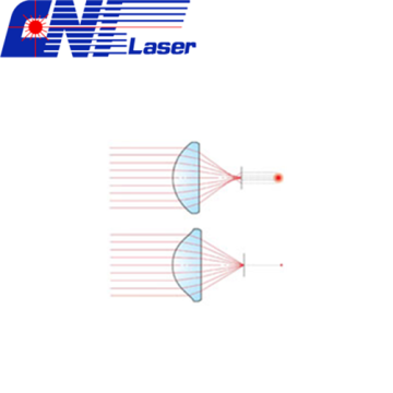 Optical Aspherical Lens Series