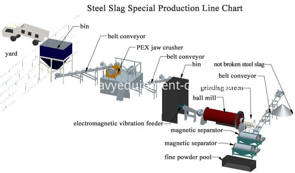 Iron Ore Beneficiation Process