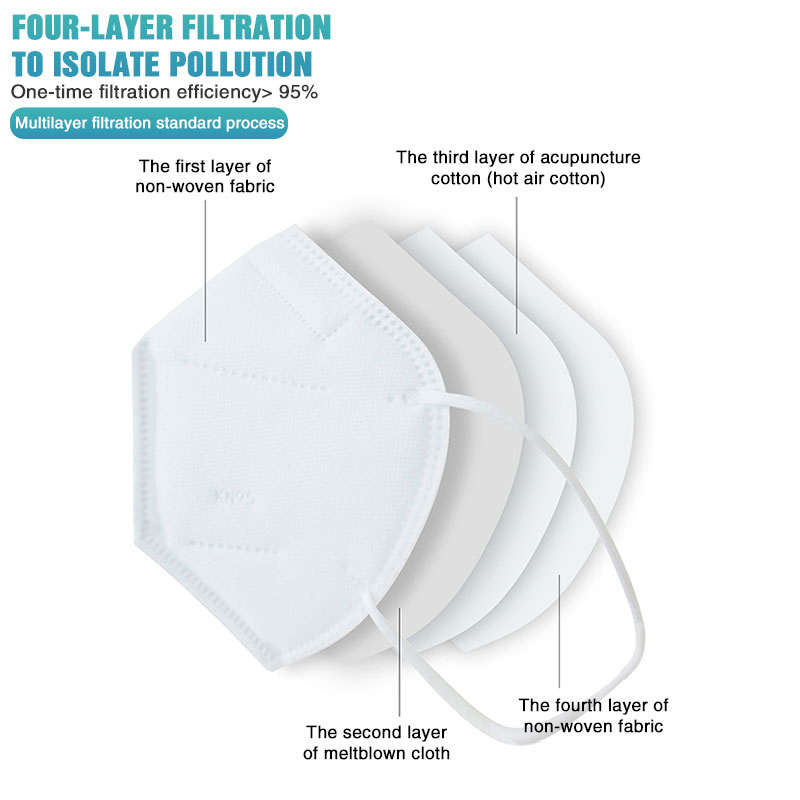 Four Layer Filtration