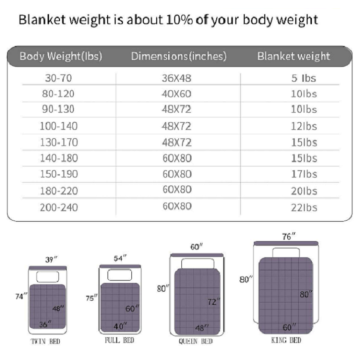 FDA Approved Weighted Blanket With Cover
