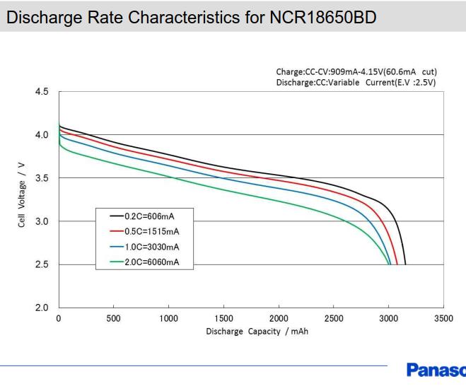 Panasonic NCR18650BD discharge characteristics