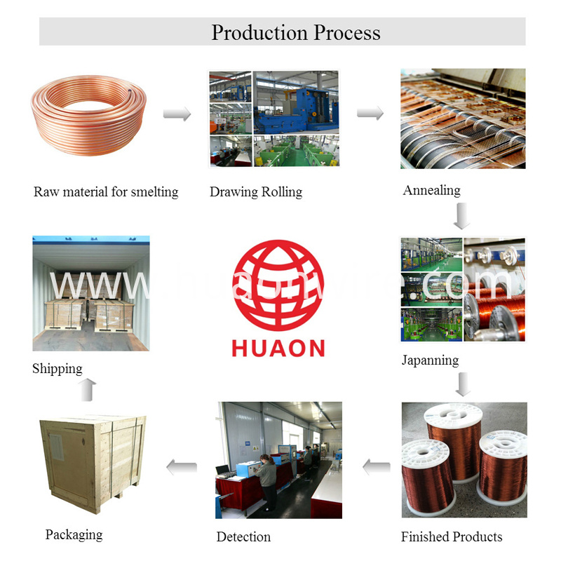 AWG18 Enameled Copper Wire Production Process