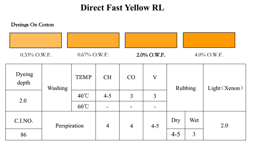 FAST YELLOW RL-Application
