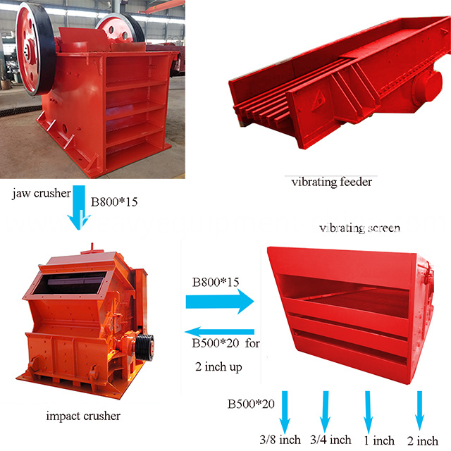 Artificial Sand Making Equipment