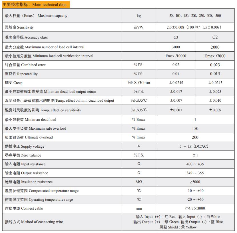 Technical Data of T-BXB-××-Z