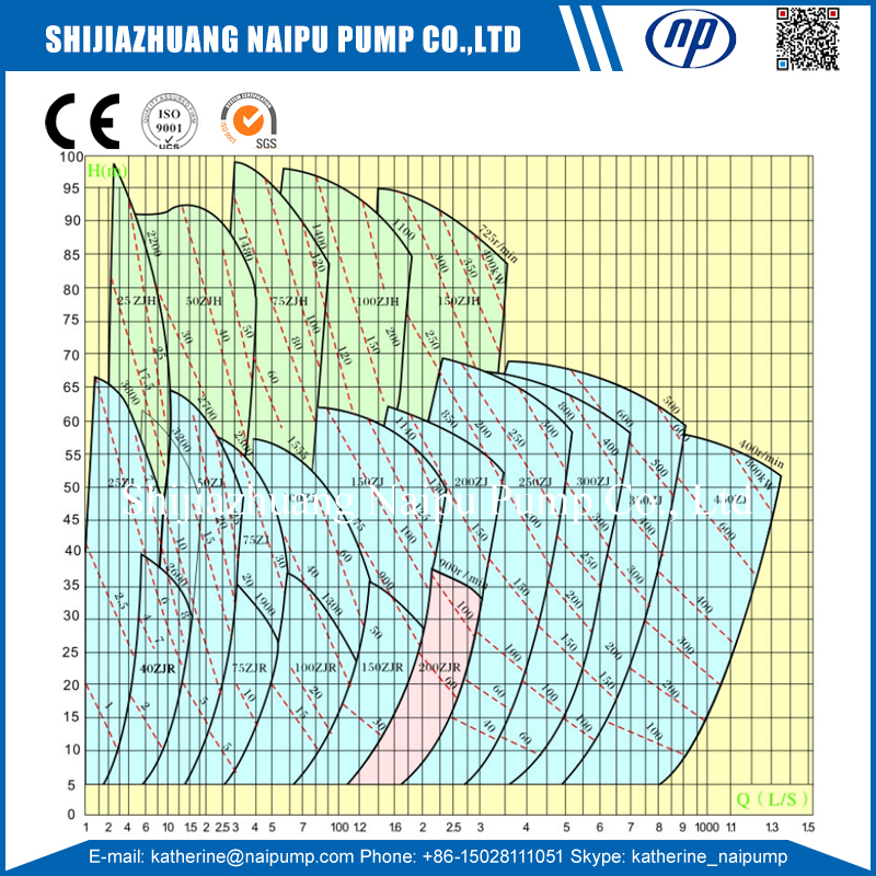 Zj Slurry Pump Curve