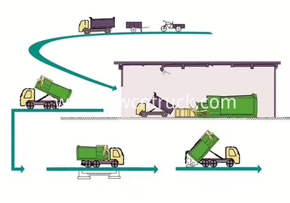 garbage collection process
