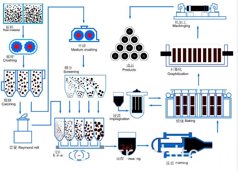 Graphite Electrode Producing Process