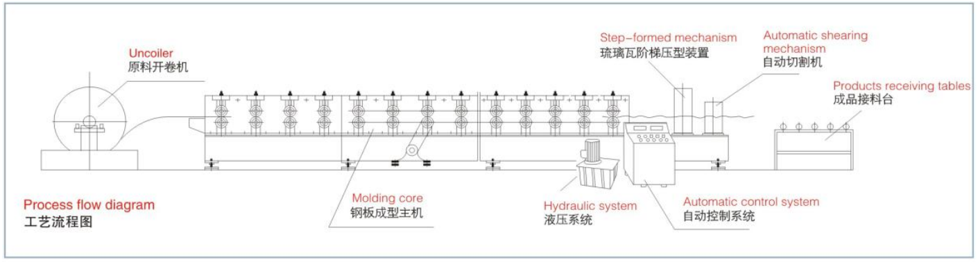 High-end roof tile roll forming machine 2
