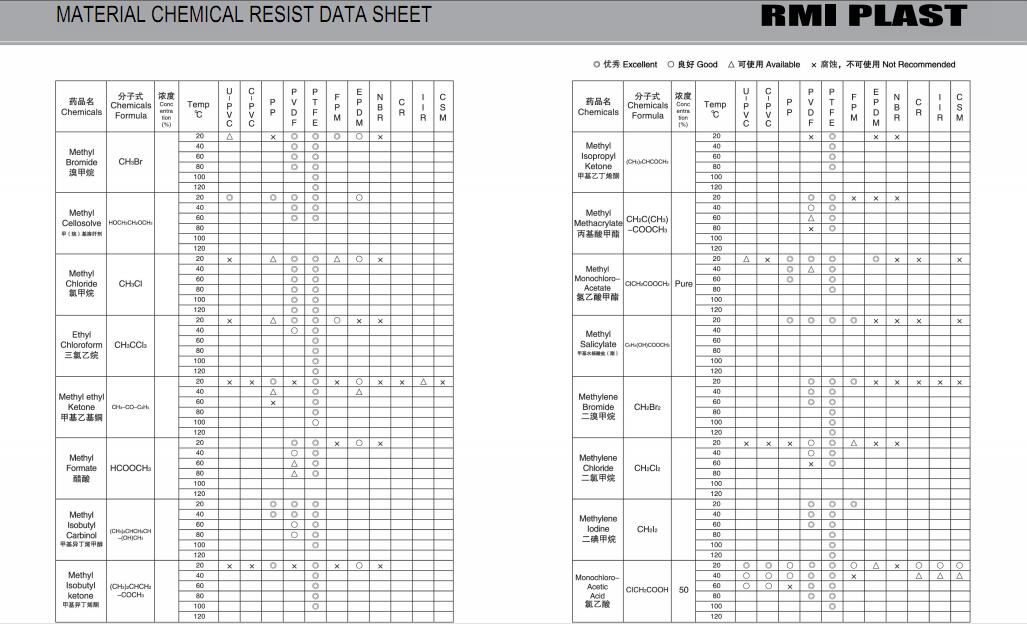 MATERIAL CHEMICAL RESIST DATA SHEET 22