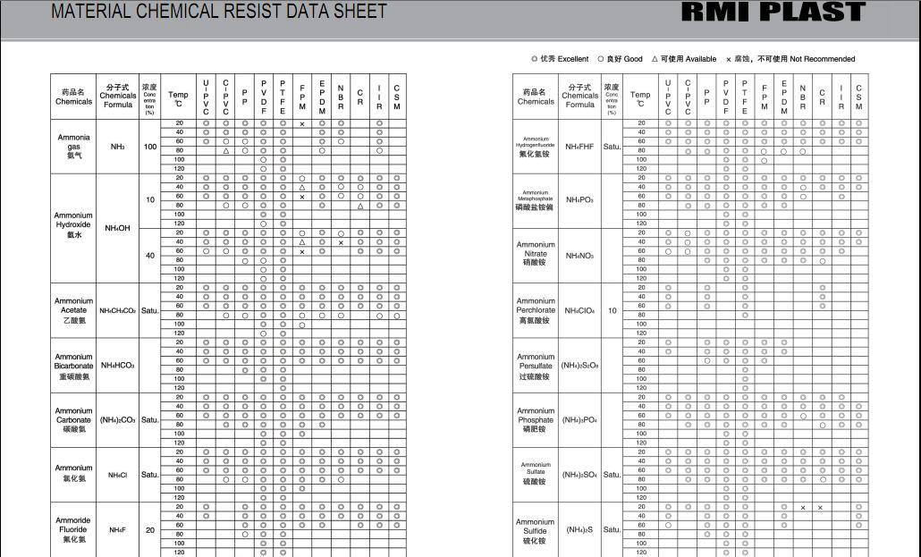 MATERIAL CHEMICAL RESIST DATA SHEET 02