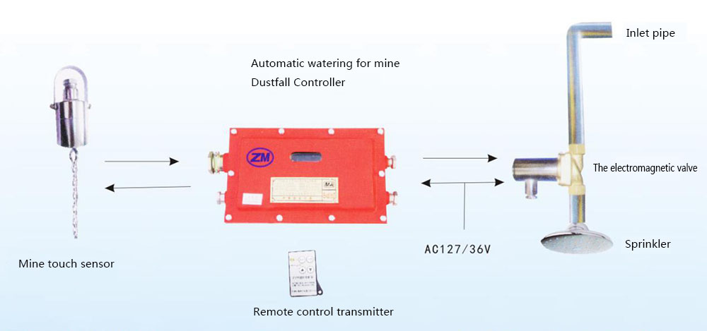 Mine Touch Automatic Sprinkling and Dust Reducing Device