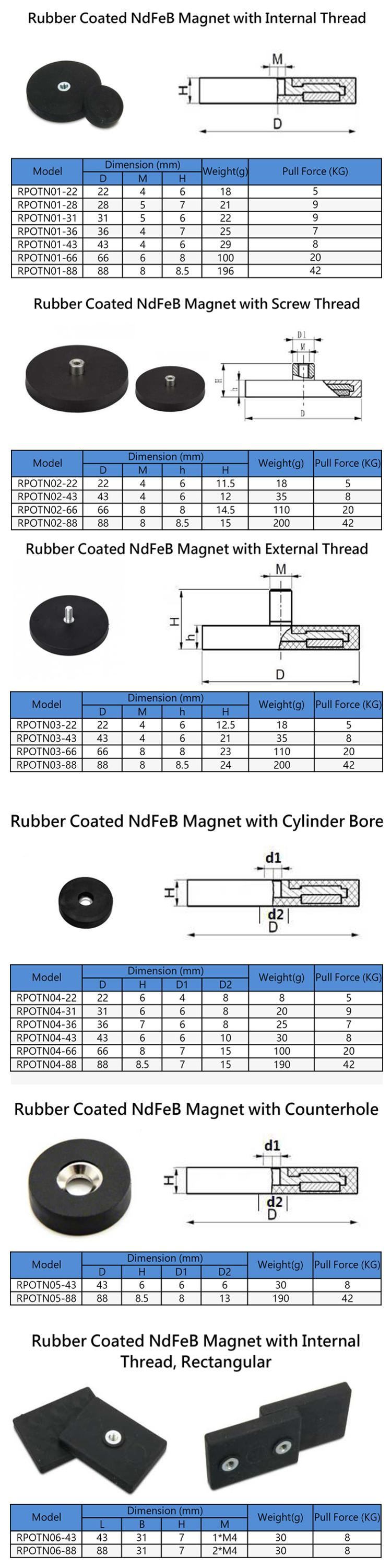 Rubber coated magnet