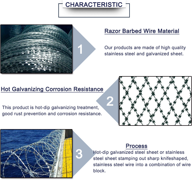 Galvanized welded razor wire mesh for fence