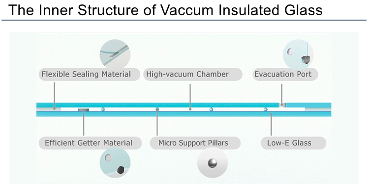 Vacuum Insulated Glass